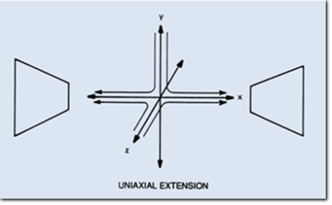 Uniaxial Extension